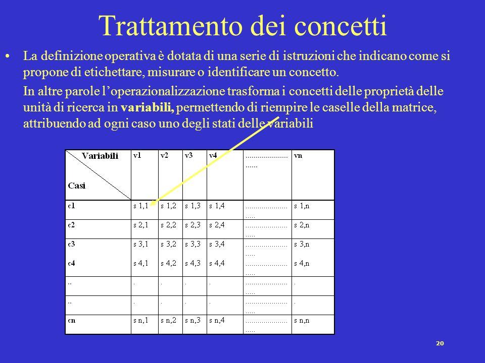 19 Le fasi del processo di operazionalizzazione (Lazarsfeld 1969) Formulazione-definizione del concetto empirico corrispondente al fenomeno di interesse.