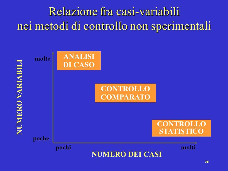 37 1)Si studia in che misura variabili, fra le quali si ipotizza lesistenza di una relazione, covariano nellinsieme dei casi presi in considerazione 2) In questo metodo la variazione degli stati/valori di una variabile si ottiene considerando casi diversi.