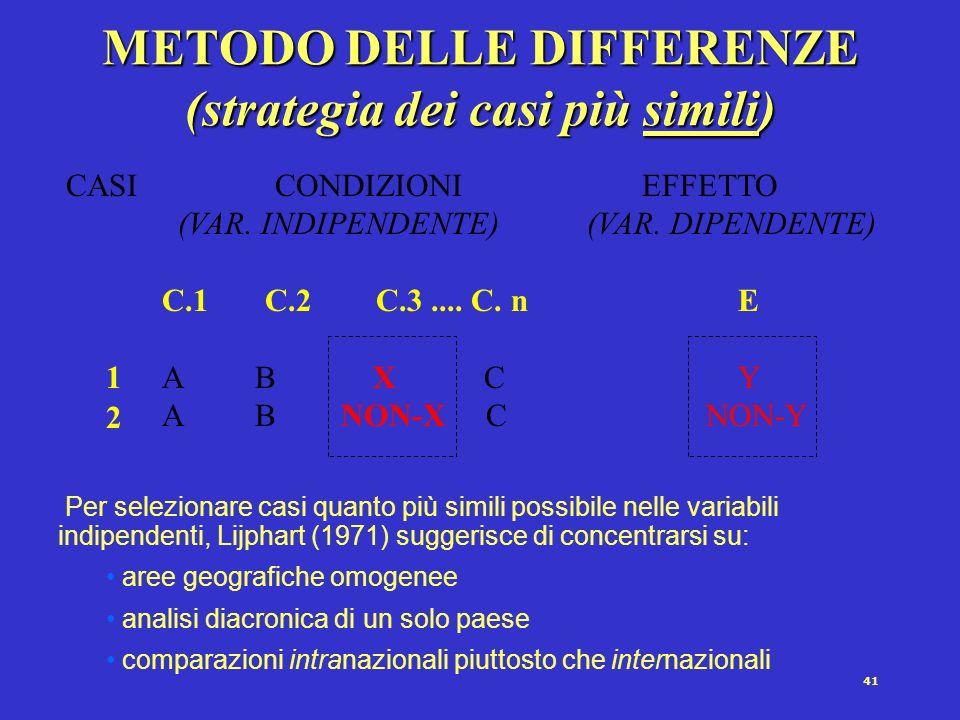 40 METODO DELLE CONCORDANZE (strategia dei casi più dissimili) CASI CONDIZIONI EFFETTO (VAR.