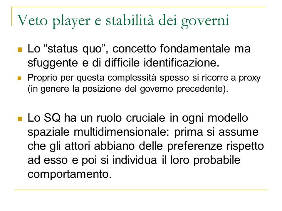 Veto player e stabilità dei governi Lo status quo, concetto fondamentale ma sfuggente e di difficile identificazione. Proprio per questa complessità s