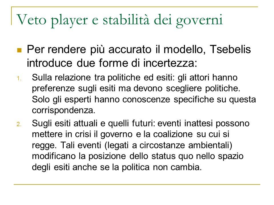 Veto player e stabilità dei governi Per rendere più accurato il modello, Tsebelis introduce due forme di incertezza: 1. Sulla relazione tra politiche