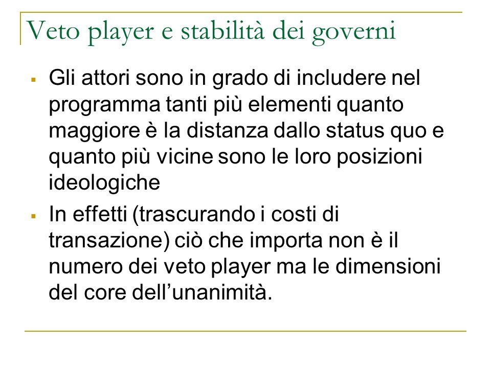Veto player e stabilità dei governi Gli attori sono in grado di includere nel programma tanti più elementi quanto maggiore è la distanza dallo status