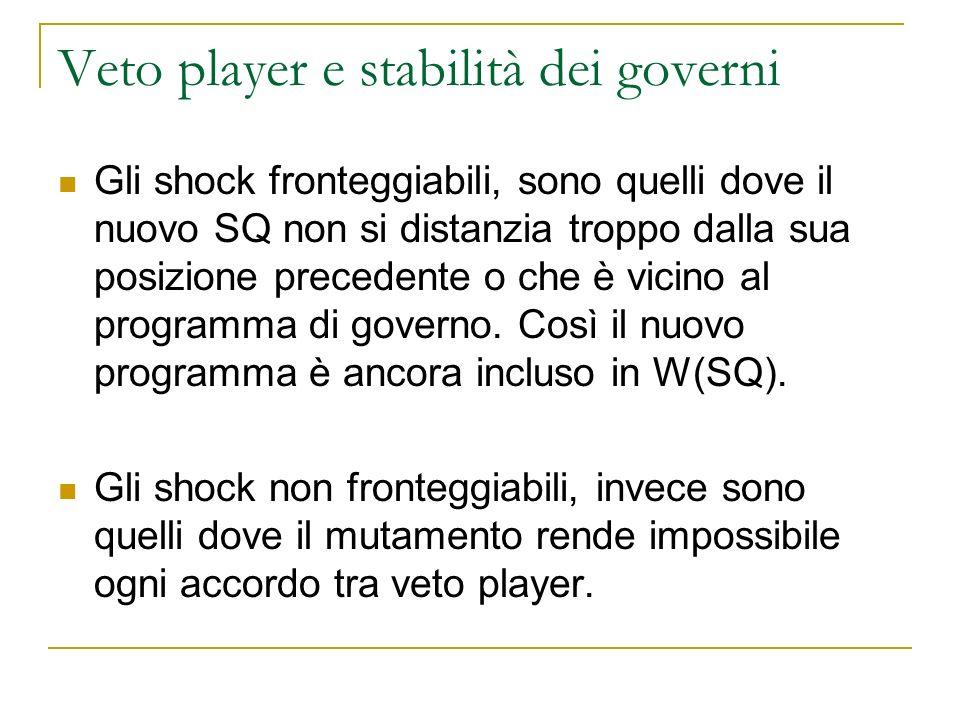 Veto player e stabilità dei governi Gli shock fronteggiabili, sono quelli dove il nuovo SQ non si distanzia troppo dalla sua posizione precedente o ch