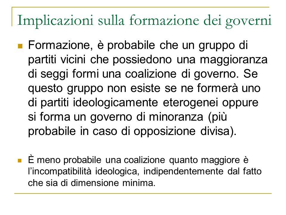 Implicazioni sulla formazione dei governi Formazione, è probabile che un gruppo di partiti vicini che possiedono una maggioranza di seggi formi una co