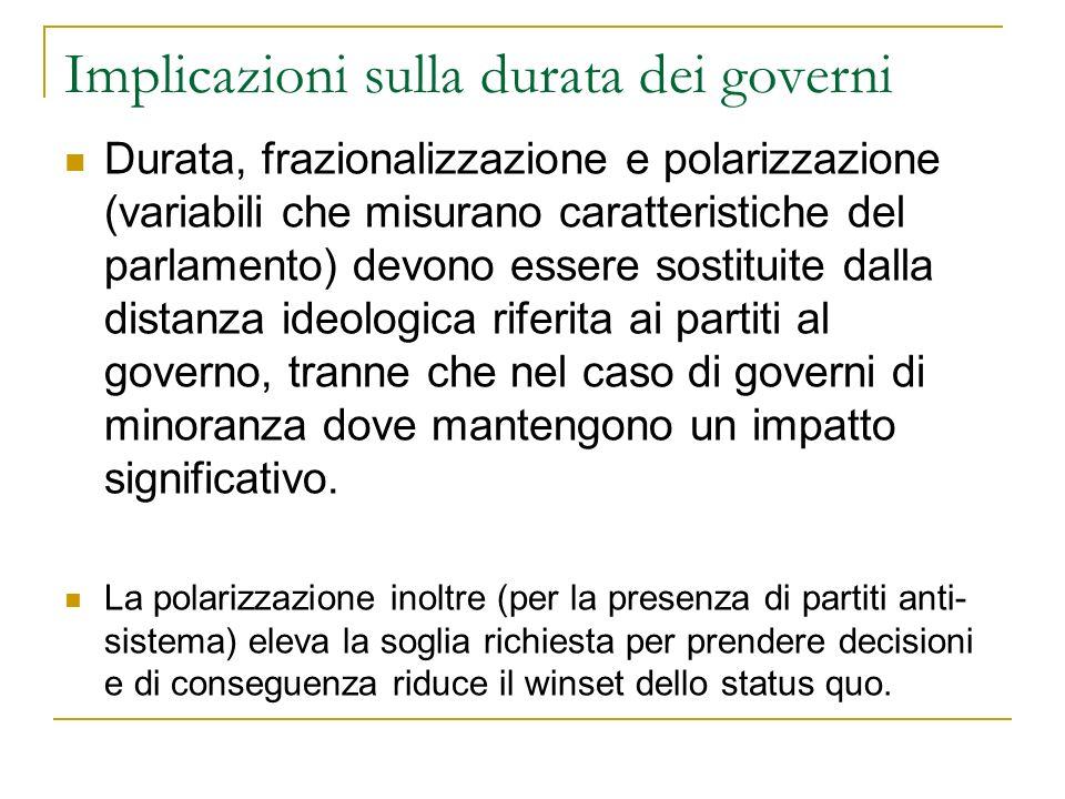 Implicazioni sulla durata dei governi Durata, frazionalizzazione e polarizzazione (variabili che misurano caratteristiche del parlamento) devono esser