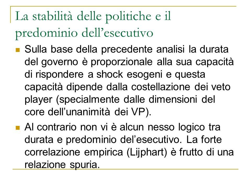 La stabilità delle politiche e il predominio dellesecutivo Sulla base della precedente analisi la durata del governo è proporzionale alla sua capacità