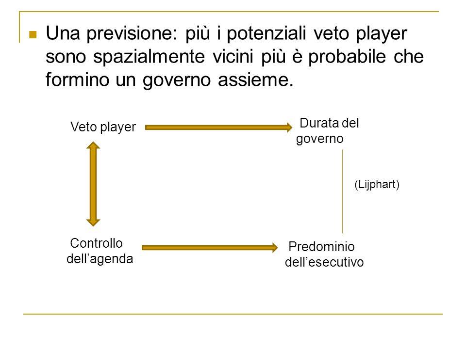 Una previsione: più i potenziali veto player sono spazialmente vicini più è probabile che formino un governo assieme. Veto player Durata del governo C