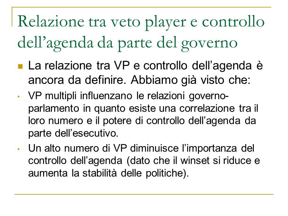 Relazione tra veto player e controllo dellagenda da parte del governo La relazione tra VP e controllo dellagenda è ancora da definire. Abbiamo già vis