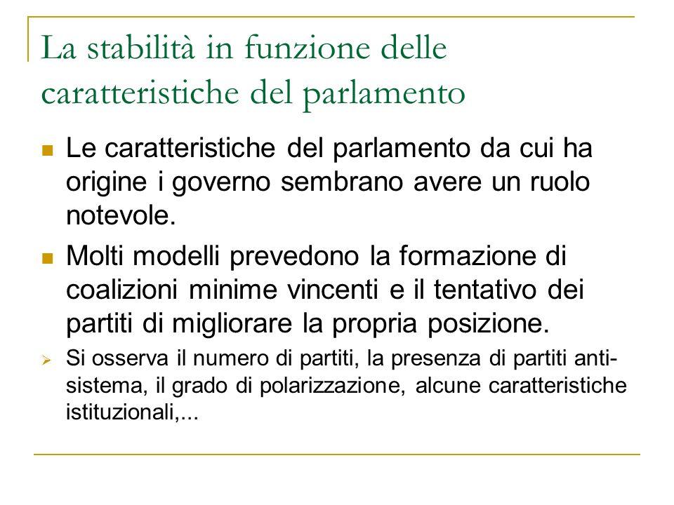 La stabilità in funzione delle caratteristiche del parlamento Le caratteristiche del parlamento da cui ha origine i governo sembrano avere un ruolo no