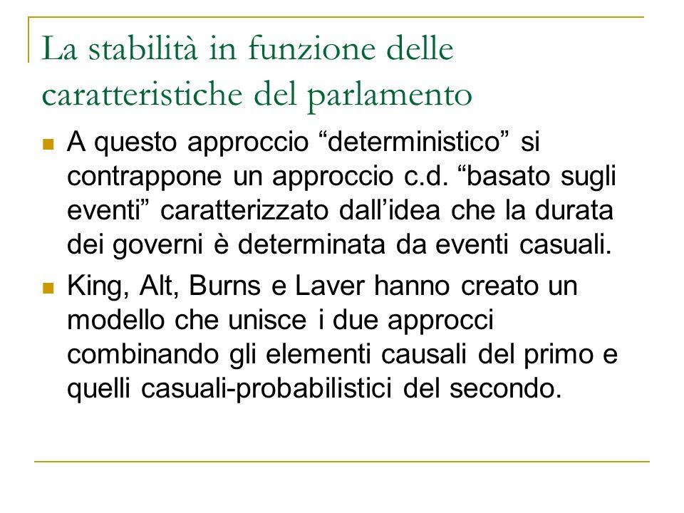 La stabilità in funzione delle caratteristiche del parlamento Dunque si assume che i governi cadano per eventi casuali ma la loro capacità di sopravvivenza è legata alle caratteristiche del sistema partitico.