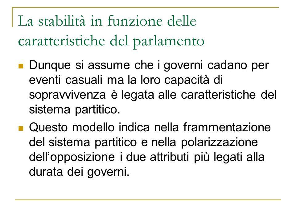 La stabilità in funzione delle caratteristiche del parlamento Dunque si assume che i governi cadano per eventi casuali ma la loro capacità di sopravvi