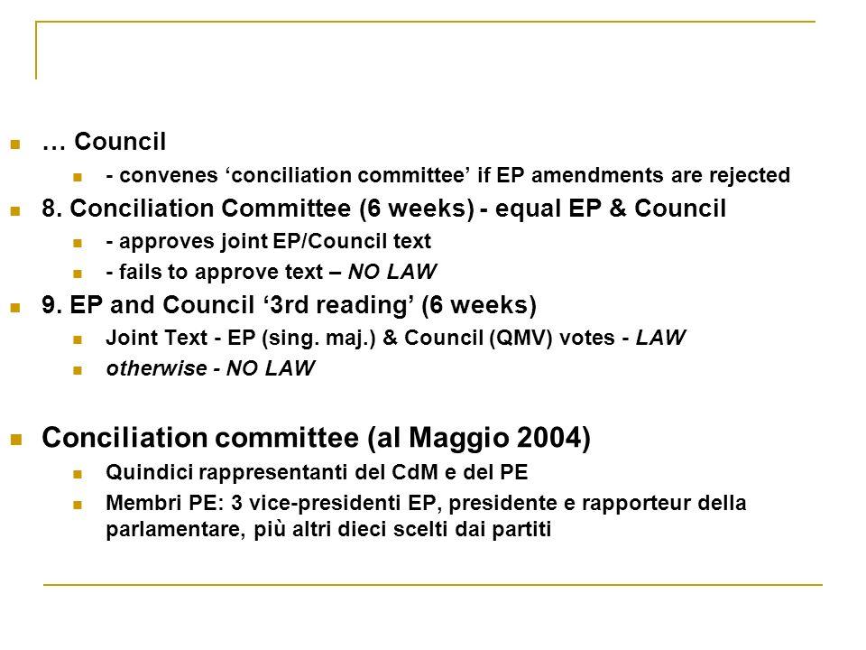 Dati sulla codecisione Maggio 1999 – Luglio 2003 291 Procedure Prima lettura 25% Seconda lettura 51% Conciliazione 24%