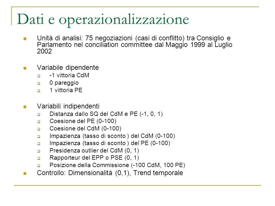 Dati e operazionalizzazione Unità di analisi: 75 negoziazioni (casi di conflitto) tra Consiglio e Parlamento nel conciliation committee dal Maggio 1999 al Luglio 2002 Variabile dipendente -1 vittoria CdM 0 pareggio 1 vittoria PE Variabili indipendenti Distanza dallo SQ del CdM e PE (-1, 0, 1) Coesione del PE (0-100) Coesione del CdM (0-100) Impazienza (tasso di sconto ) del CdM (0-100) Impazienza (tasso di sconto ) del PE (0-100) Presidenza outlier del CdM (0, 1) Rapporteur del EPP o PSE (0, 1) Posizione della Commissione (-100 CdM, 100 PE) Controllo: Dimensionalità (0,1), Trend temporale