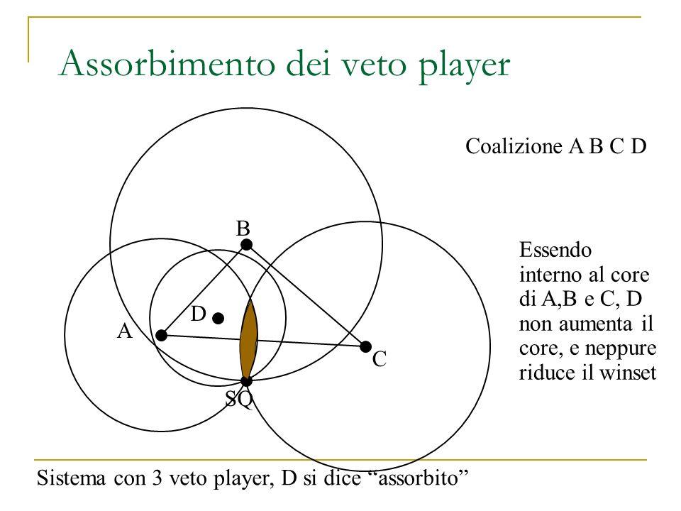 Assorbimento dei veto player SQ D B C A Coalizione A B C D Essendo interno al core di A,B e C, D non aumenta il core, e neppure riduce il winset Siste