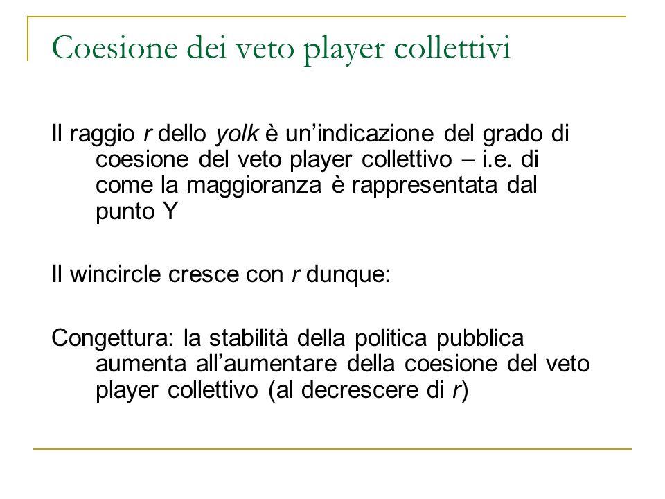 Coesione dei veto player collettivi Il raggio r dello yolk è unindicazione del grado di coesione del veto player collettivo – i.e. di come la maggiora