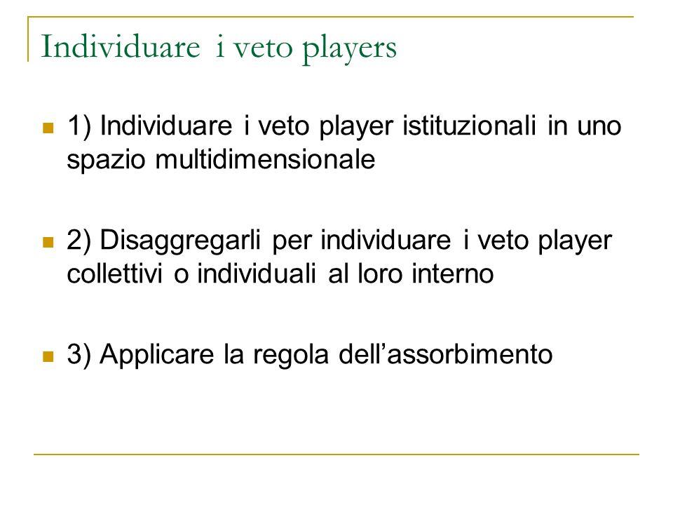 Individuare i veto players 1) Individuare i veto player istituzionali in uno spazio multidimensionale 2) Disaggregarli per individuare i veto player c