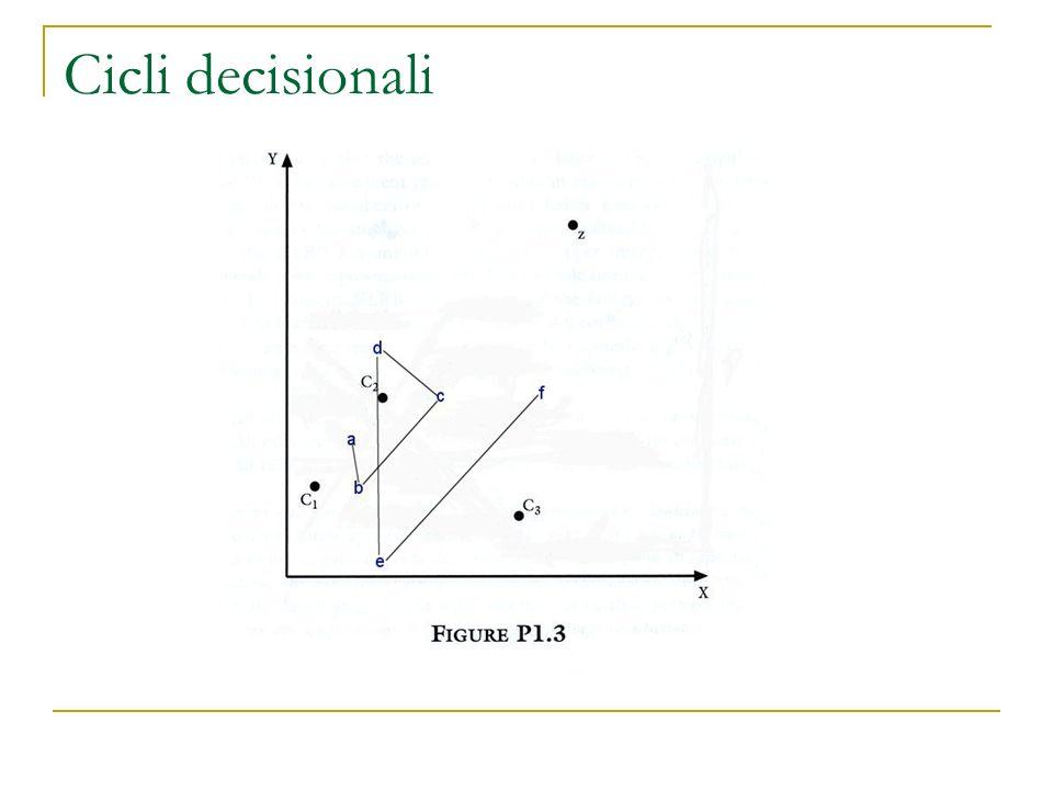 Teoremi Teorema del caos (McKelvey): In uno spazio multidimensionale, applicando la RMS non cè un punto con uninsieme vincente vuoto o nessuna mozione vincente di Condorcet (eccetto in un caso).