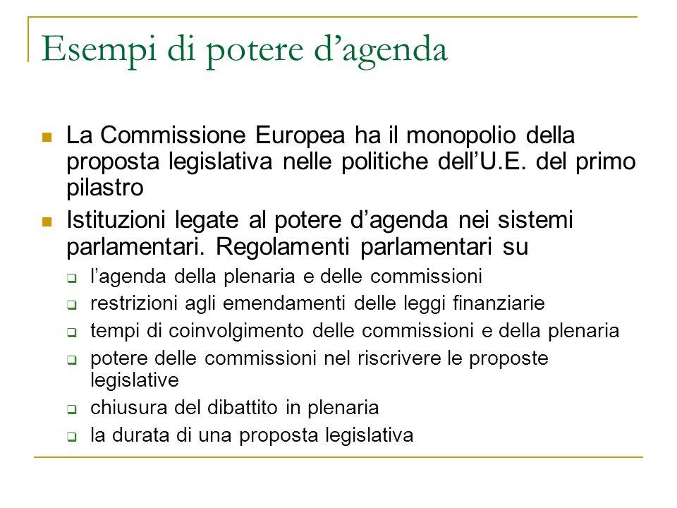 Esempi di potere dagenda La Commissione Europea ha il monopolio della proposta legislativa nelle politiche dellU.E. del primo pilastro Istituzioni leg