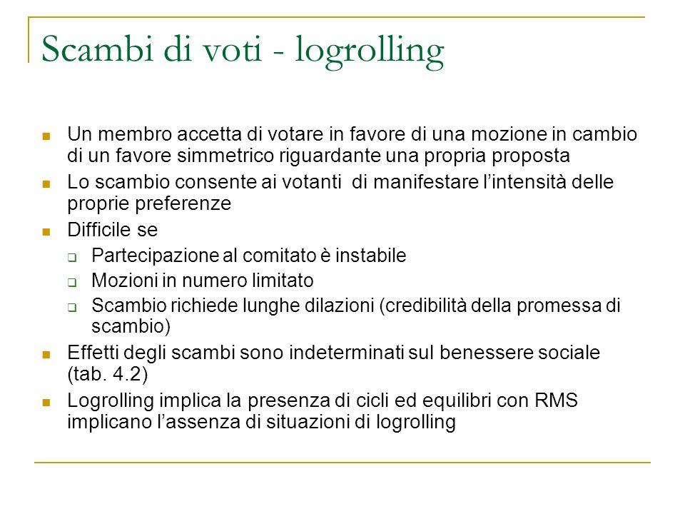 Scambi di voti - logrolling Un membro accetta di votare in favore di una mozione in cambio di un favore simmetrico riguardante una propria proposta Lo