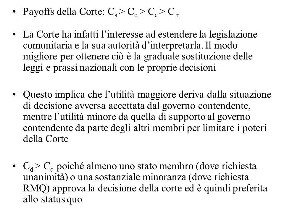 Payoffs della Corte: C a > C d > C c > C r La Corte ha infatti linteresse ad estendere la legislazione comunitaria e la sua autorità dinterpretarla.