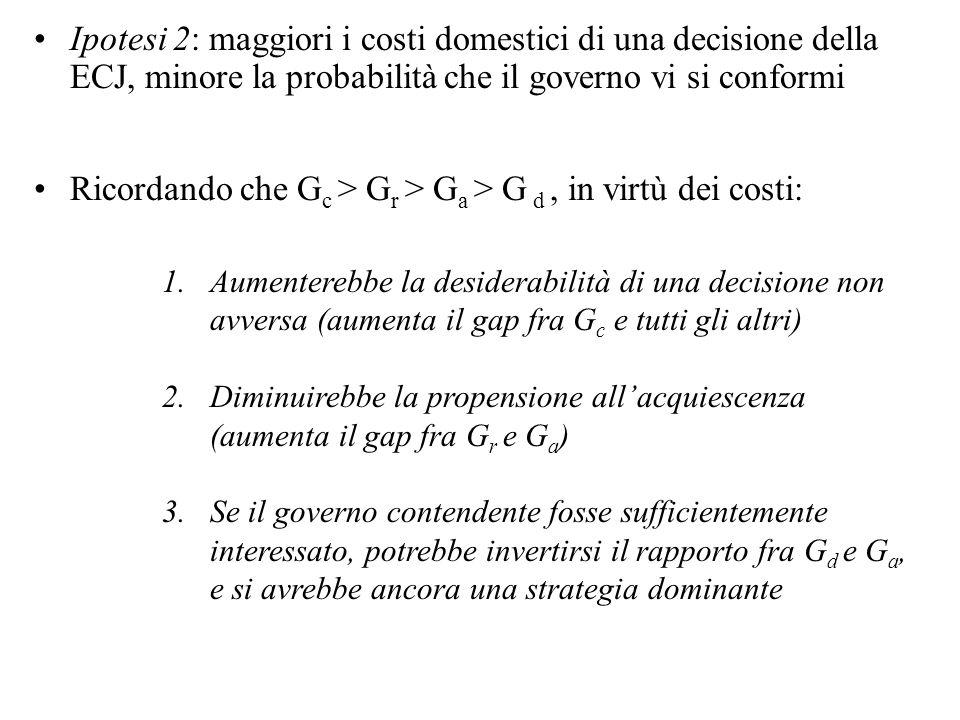 Ipotesi 2: maggiori i costi domestici di una decisione della ECJ, minore la probabilità che il governo vi si conformi Ricordando che G c > G r > G a > G d, in virtù dei costi: 1.Aumenterebbe la desiderabilità di una decisione non avversa (aumenta il gap fra G c e tutti gli altri) 2.Diminuirebbe la propensione allacquiescenza (aumenta il gap fra G r e G a ) 3.Se il governo contendente fosse sufficientemente interessato, potrebbe invertirsi il rapporto fra G d e G a, e si avrebbe ancora una strategia dominante