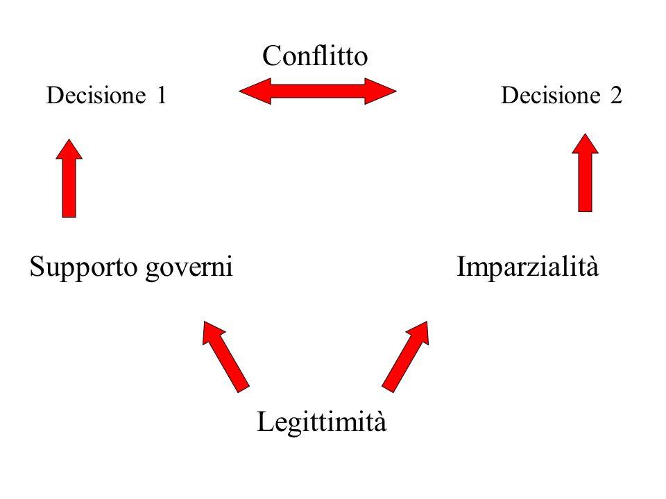 Conflitto Legittimità Supporto governiImparzialità Decisione 1Decisione 2
