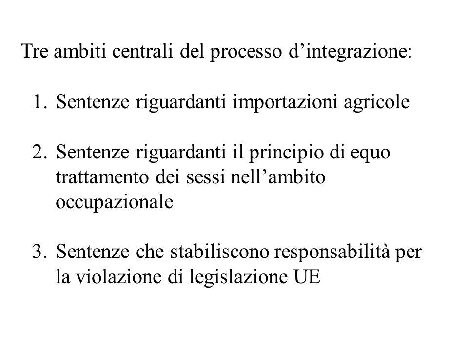 Tre ambiti centrali del processo dintegrazione: 1.Sentenze riguardanti importazioni agricole 2.Sentenze riguardanti il principio di equo trattamento dei sessi nellambito occupazionale 3.Sentenze che stabiliscono responsabilità per la violazione di legislazione UE