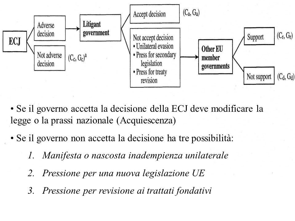 Se il governo accetta la decisione della ECJ deve modificare la legge o la prassi nazionale (Acquiescenza) Se il governo non accetta la decisione ha tre possibilità: 1.Manifesta o nascosta inadempienza unilaterale 2.Pressione per una nuova legislazione UE 3.Pressione per revisione ai trattati fondativi