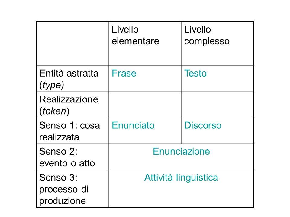 Livello elementare Livello complesso Entità astratta (type) FraseTesto Realizzazione (token) Senso 1: cosa realizzata EnunciatoDiscorso Senso 2: evento o atto Enunciazione Senso 3: processo di produzione Attività linguistica