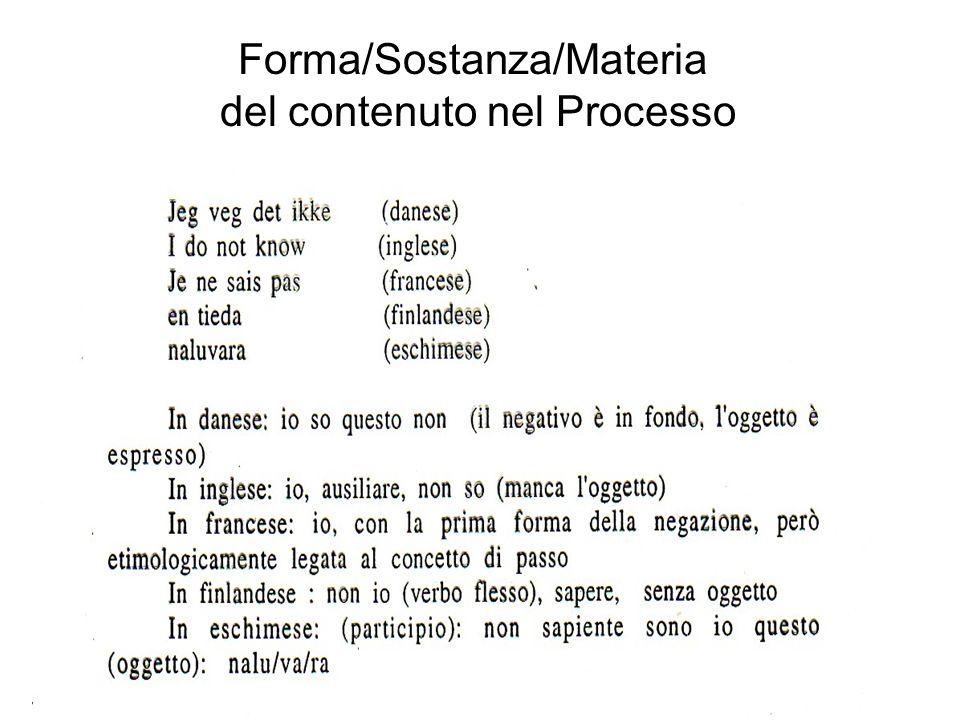 Forma/Sostanza/Materia del contenuto nel Processo