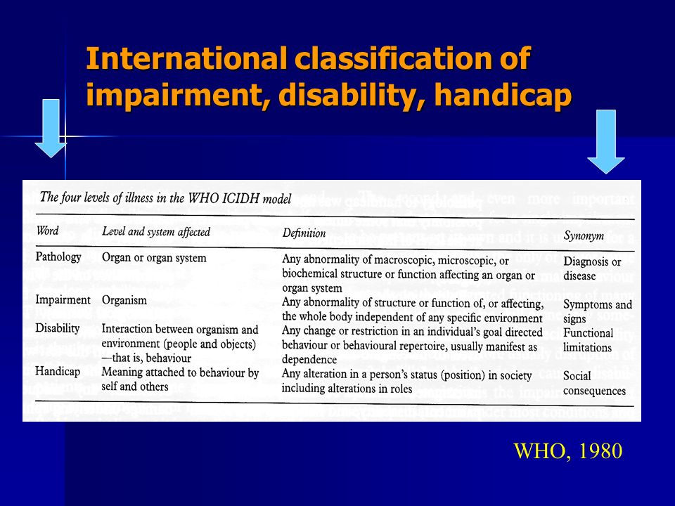 International classification of impairment, disability, handicap WHO, 1980