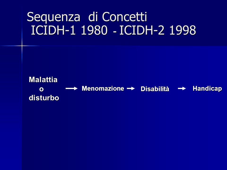 Sequenza di Concetti ICIDH-1 1980 - ICIDH-2 1998 Menomazione MenomazioneMalattia odisturbo Disabilità Disabilità Handicap