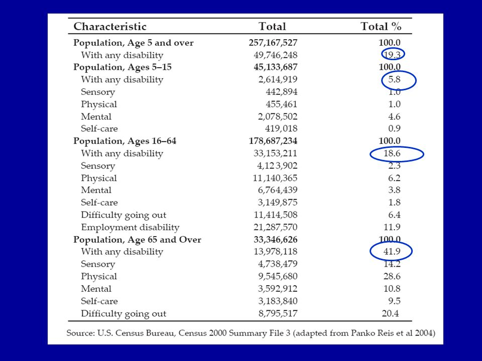 Projected number of people with Parkinson disease in the most populous nations, 2005 through 2030 Neurology 2007 68: 384-386.