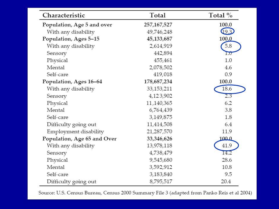Gli individui classificati nella stessa categoria tramite lICF possono comunque essere diversi tra loro in molti modi