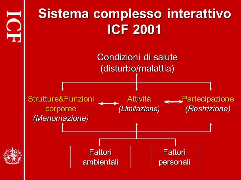Condizioni di salute (disturbo/malattia) Sistema complesso interattivo ICF 2001 Fattori ambientali Fattori personali Strutture&Funzioni corporee (Menomazione ) Attività ( Limitazione) Partecipazione(Restrizione)