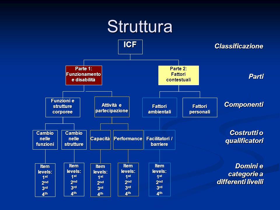 Struttura Classificazione Parti Componenti Costrutti o qualificatori Domini e categorie a differenti livelli ICF Parte 1: Funzionamento e disabilità P