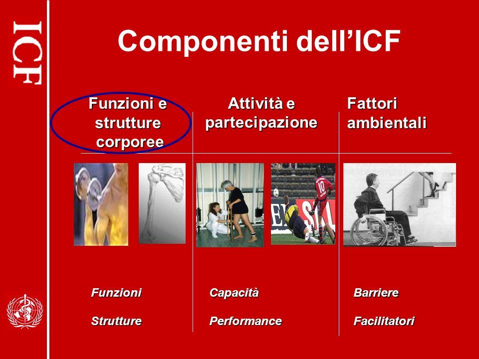 Componenti dellICF Funzioni e strutturecorporee Attività e partecipazione Fattori ambientali BarriereFacilitatoriFunzioniStruttureCapacitàPerformance