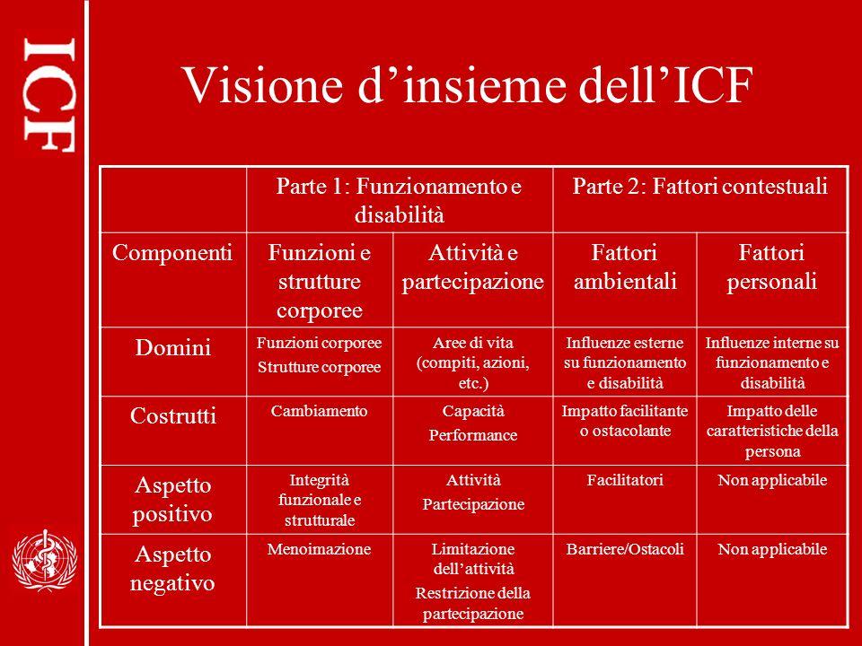 Visione dinsieme dellICF Parte 1: Funzionamento e disabilità Parte 2: Fattori contestuali ComponentiFunzioni e strutture corporee Attività e partecipa