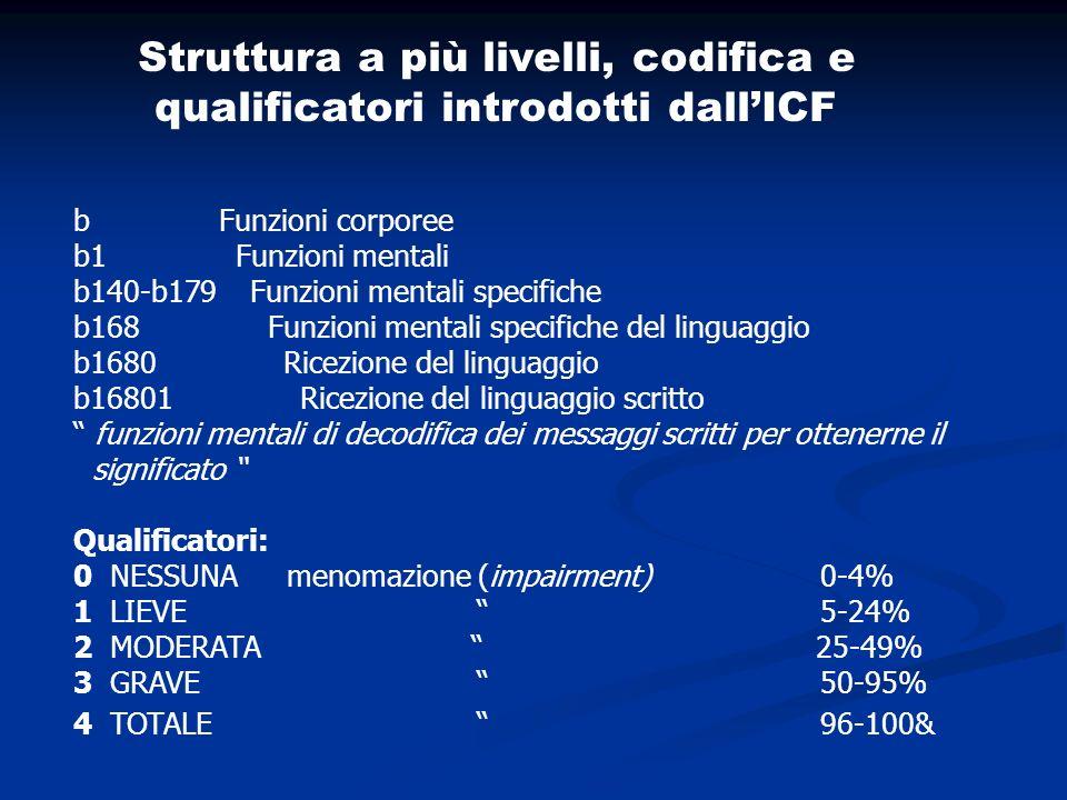 Struttura a più livelli, codifica e qualificatori introdotti dallICF b Funzioni corporee b1 Funzioni mentali b140-b179 Funzioni mentali specifiche b168 Funzioni mentali specifiche del linguaggio b1680 Ricezione del linguaggio b16801 Ricezione del linguaggio scritto funzioni mentali di decodifica dei messaggi scritti per ottenerne il significato Qualificatori: 0 NESSUNA menomazione (impairment) 0-4% 1 LIEVE 5-24% 2 MODERATA 25-49% 3 GRAVE 50-95% 4 TOTALE 96-100&