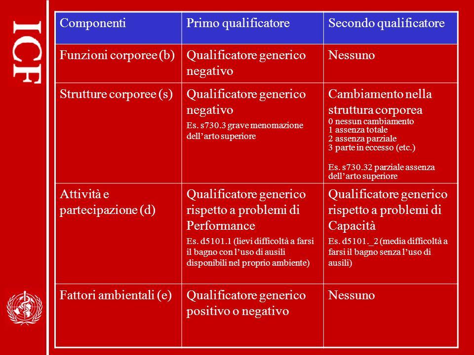 ComponentiPrimo qualificatoreSecondo qualificatore Funzioni corporee (b)Qualificatore generico negativo Nessuno Strutture corporee (s)Qualificatore generico negativo Es.