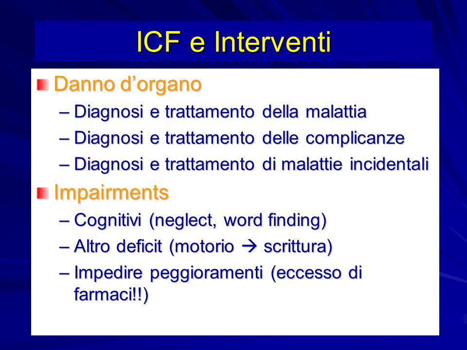 ICF e Interventi Danno dorgano –Diagnosi e trattamento della malattia –Diagnosi e trattamento delle complicanze –Diagnosi e trattamento di malattie in