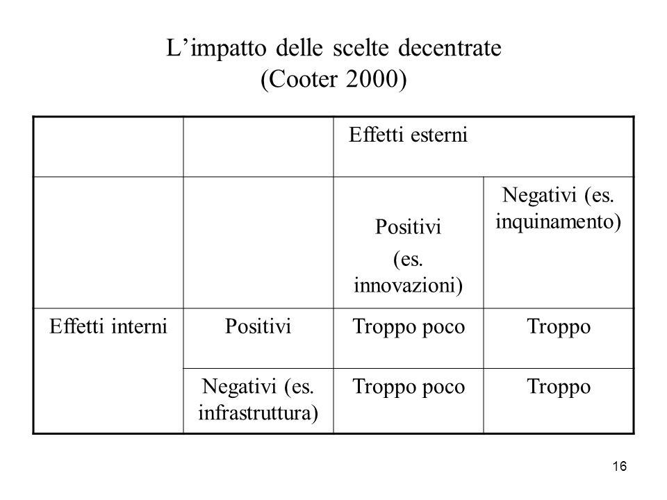 16 Limpatto delle scelte decentrate (Cooter 2000) Effetti esterni Positivi (es. innovazioni) Negativi (es. inquinamento) Effetti interni PositiviTropp