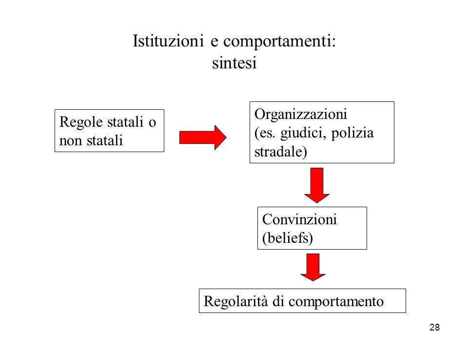 28 Istituzioni e comportamenti: sintesi Regole statali o non statali Organizzazioni (es. giudici, polizia stradale) Convinzioni (beliefs) Regolarità d
