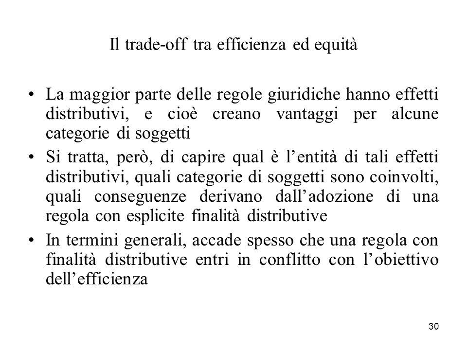 30 Il trade-off tra efficienza ed equità La maggior parte delle regole giuridiche hanno effetti distributivi, e cioè creano vantaggi per alcune catego