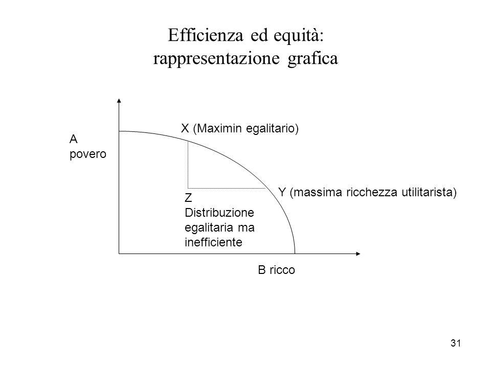 31 Efficienza ed equità: rappresentazione grafica A povero B ricco X (Maximin egalitario) Y (massima ricchezza utilitarista) Z Distribuzione egalitari