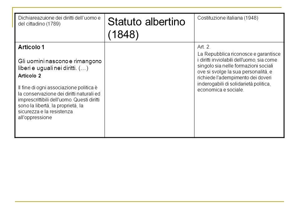 Dichiareazuione dei diritti delluomo e del cittadino (1789) Statuto albertino (1848) Costituzione italiana (1948) Articolo 1 Gli uomini nascono e rimangono liberi e uguali nei diritti.