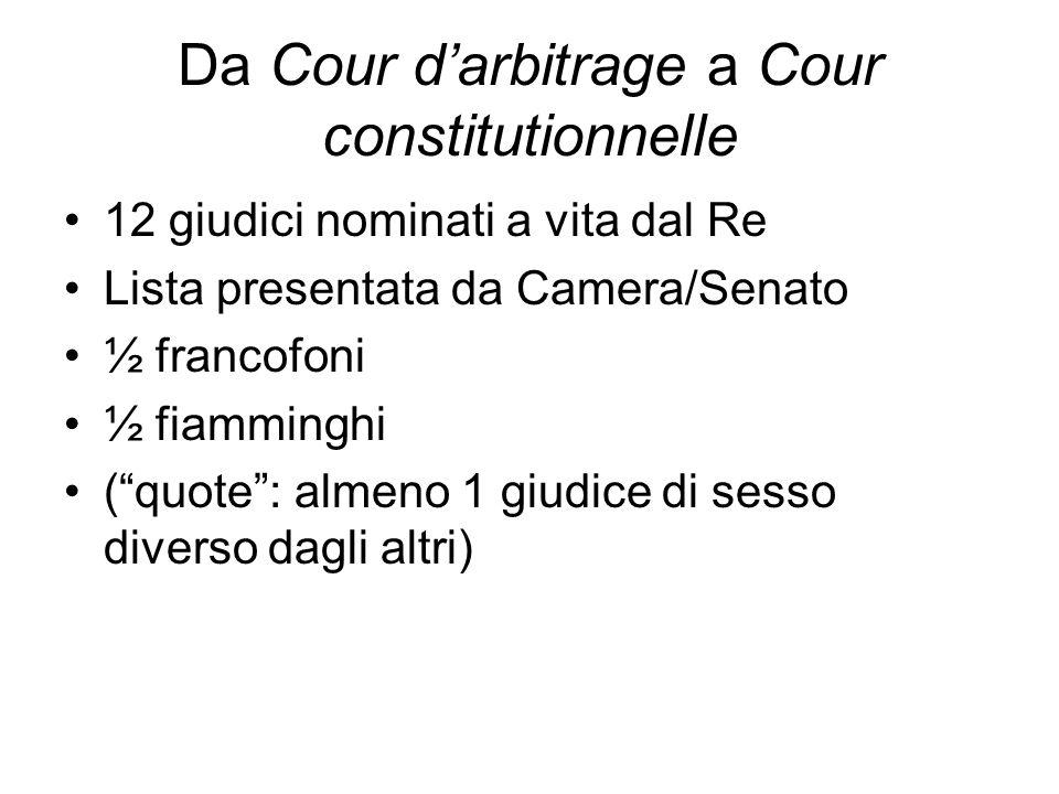 Da Cour darbitrage a Cour constitutionnelle 12 giudici nominati a vita dal Re Lista presentata da Camera/Senato ½ francofoni ½ fiamminghi (quote: alme