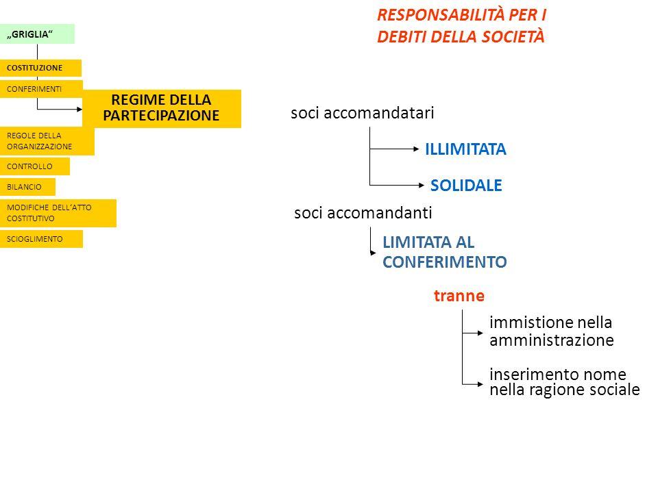 GRIGLIA REGIME DELLA PARTECIPAZIONE CONFERIMENTI COSTITUZIONE REGOLE DELLA ORGANIZZAZIONE CONTROLLO BILANCIO MODIFICHE DELLATTO COSTITUTIVO SCIOGLIMENTO RESPONSABILITÀ PER I DEBITI DELLA SOCIETÀ ILLIMITATA SOLIDALE soci accomandatari soci accomandanti LIMITATA AL CONFERIMENTO tranne immistione nella amministrazione inserimento nome nella ragione sociale
