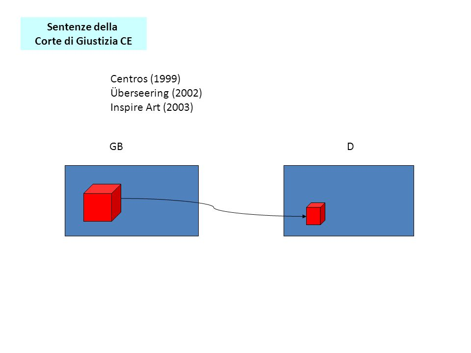 Sentenze della Corte di Giustizia CE Centros (1999) Überseering (2002) Inspire Art (2003) GBD