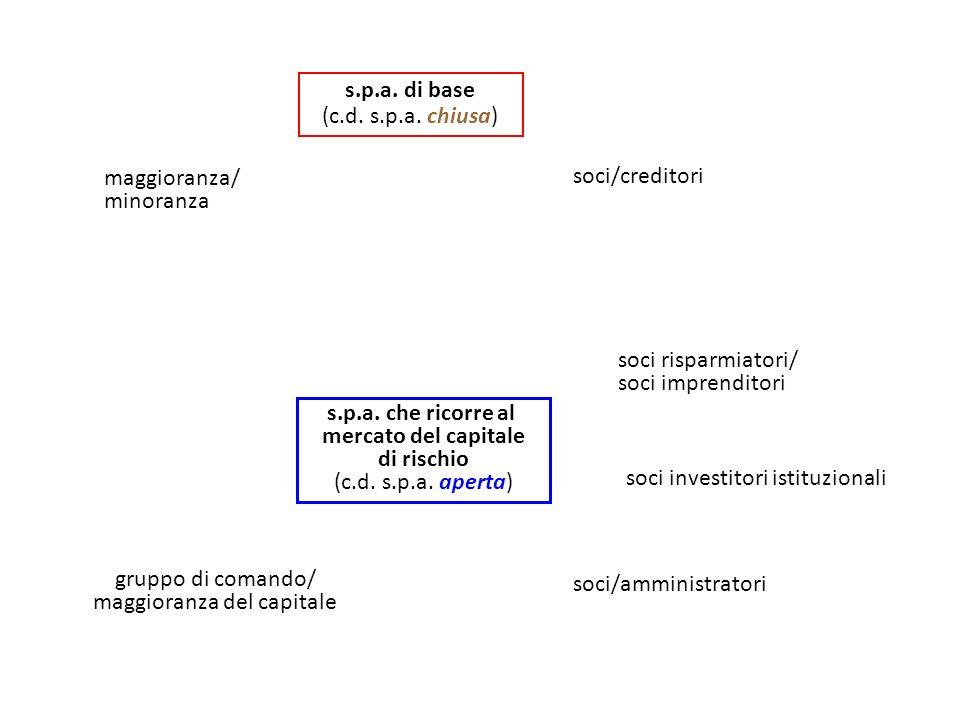 s.p.a.di base (c.d. s.p.a. chiusa) maggioranza/ minoranza soci/creditori s.p.a.